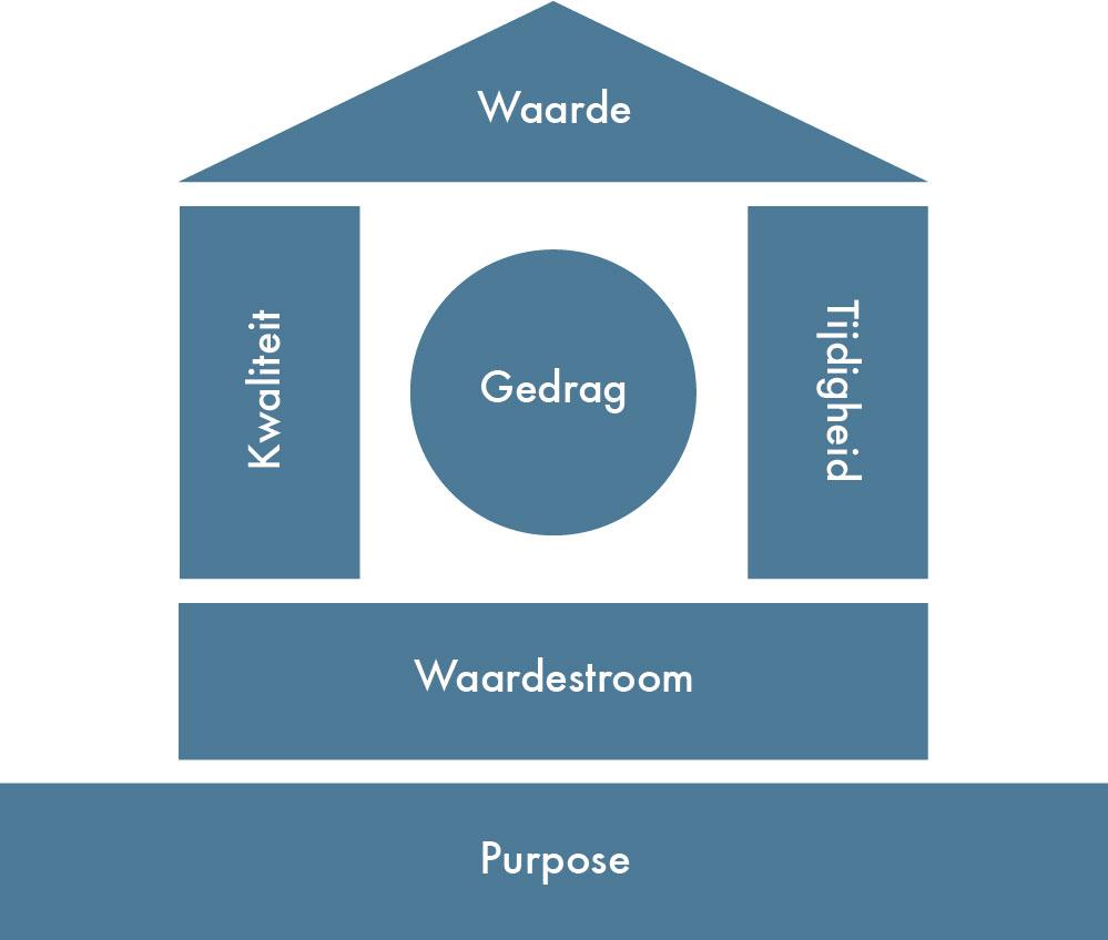 Vijf hoofdelementen van het lean-huis
