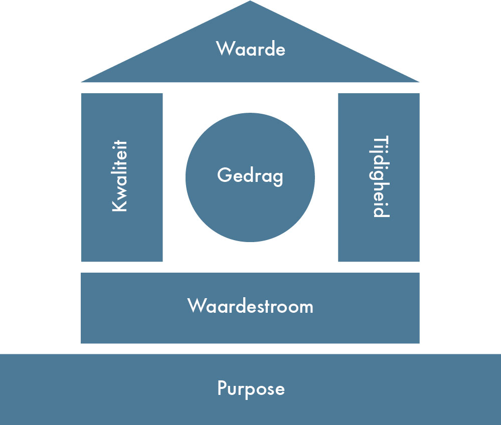 Lean-huis - vijf hoofdelementen - wat is lean