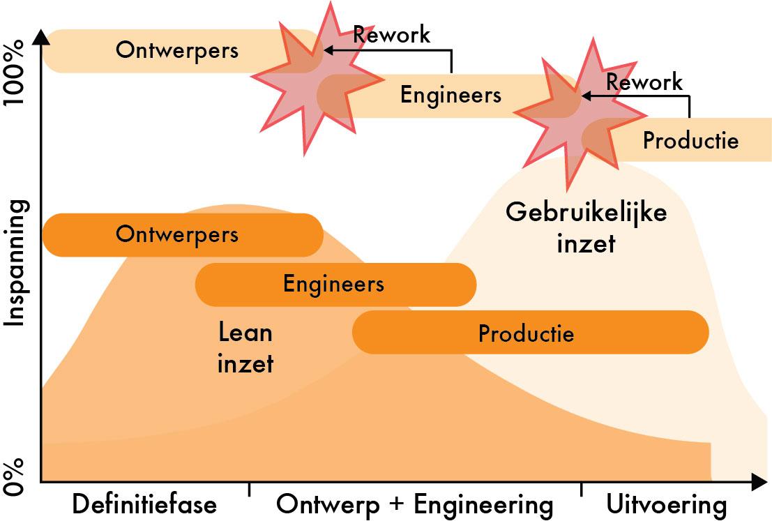 Frontloading en Concurrent Engineering