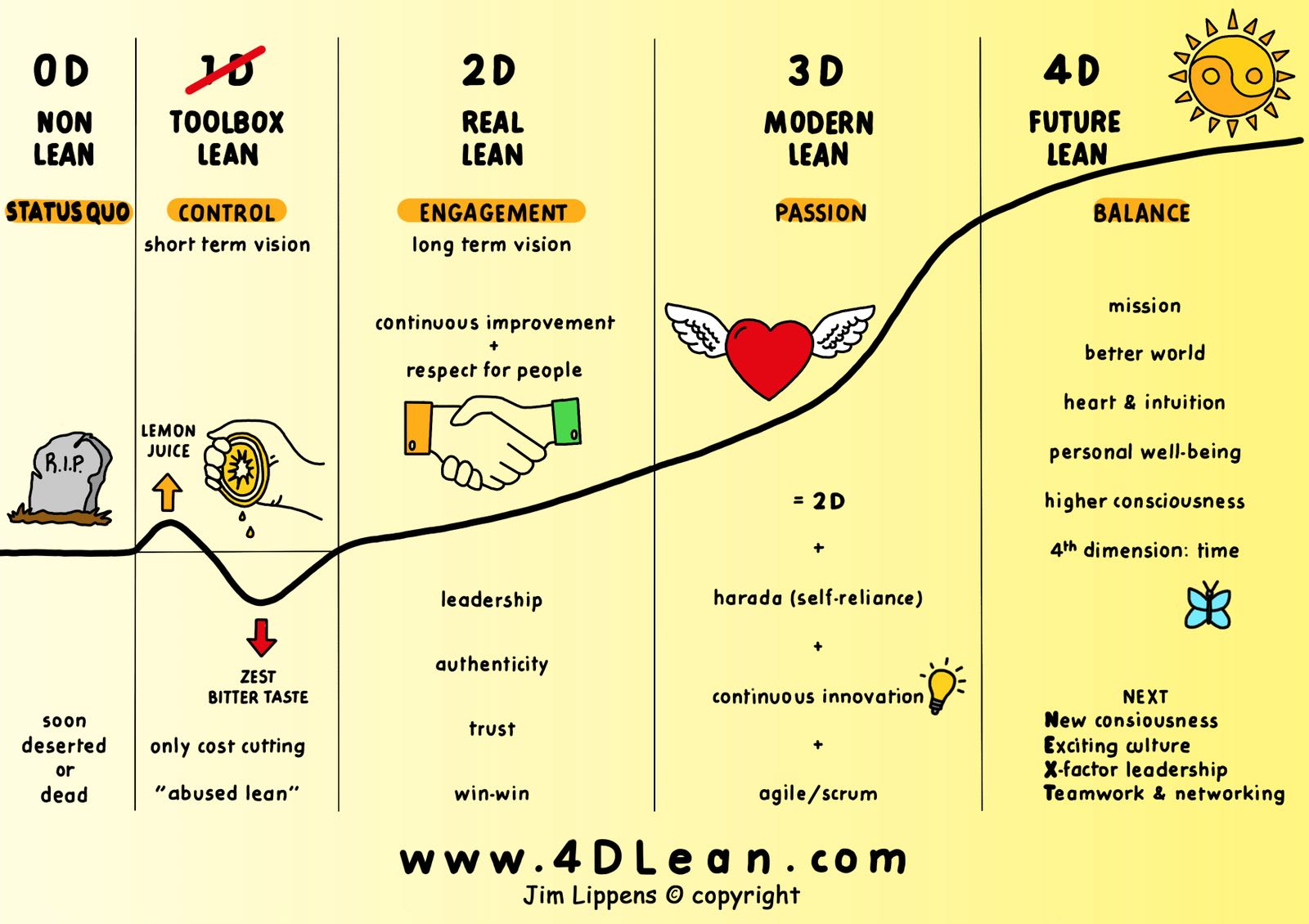 4D Lean-model van Jim Lippens (copyright)