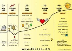 De menselijke kant van lean, de sleutel tot succes