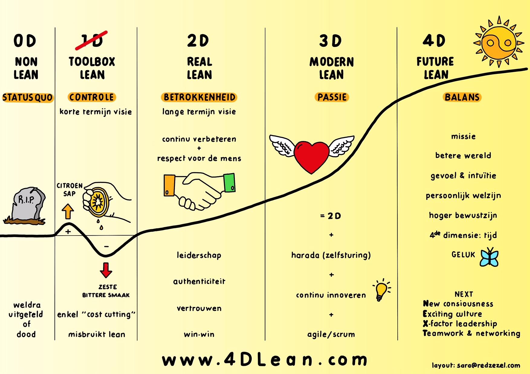 4D Lean-model van Jim Lippens