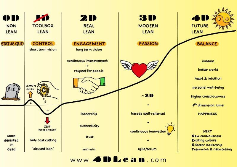 4DLean model van Jim Lippens