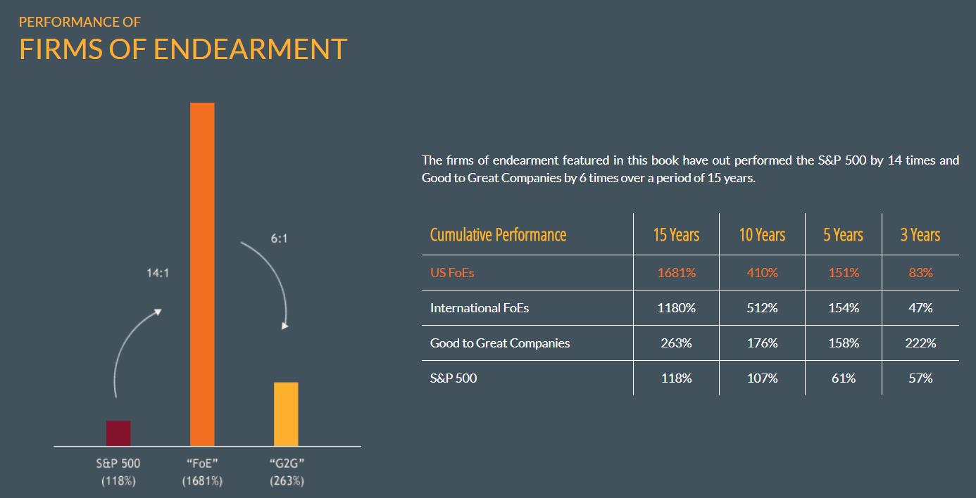 Firms of Endearment - grafiek en tabel