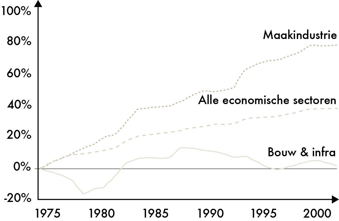 productiviteit bouw versus maakindustrie