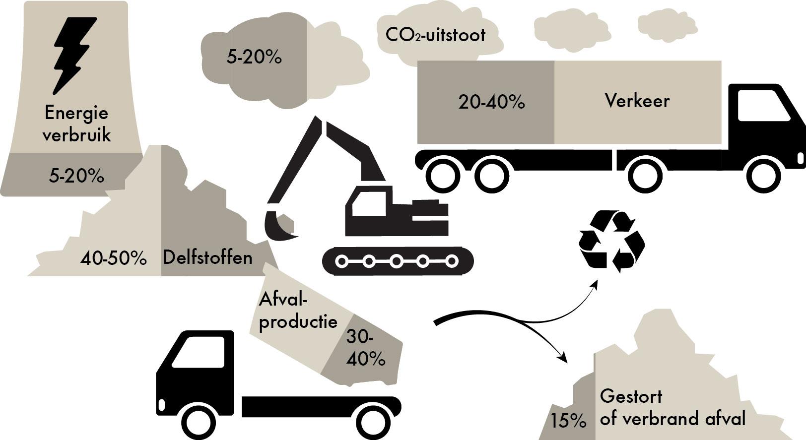 milieu-impact bouw