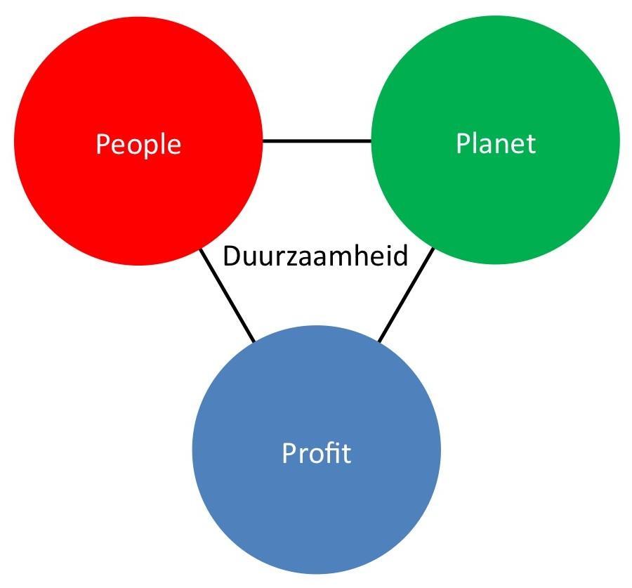 Drie-eenheid Duurzaamheid: People - Planet - Profit