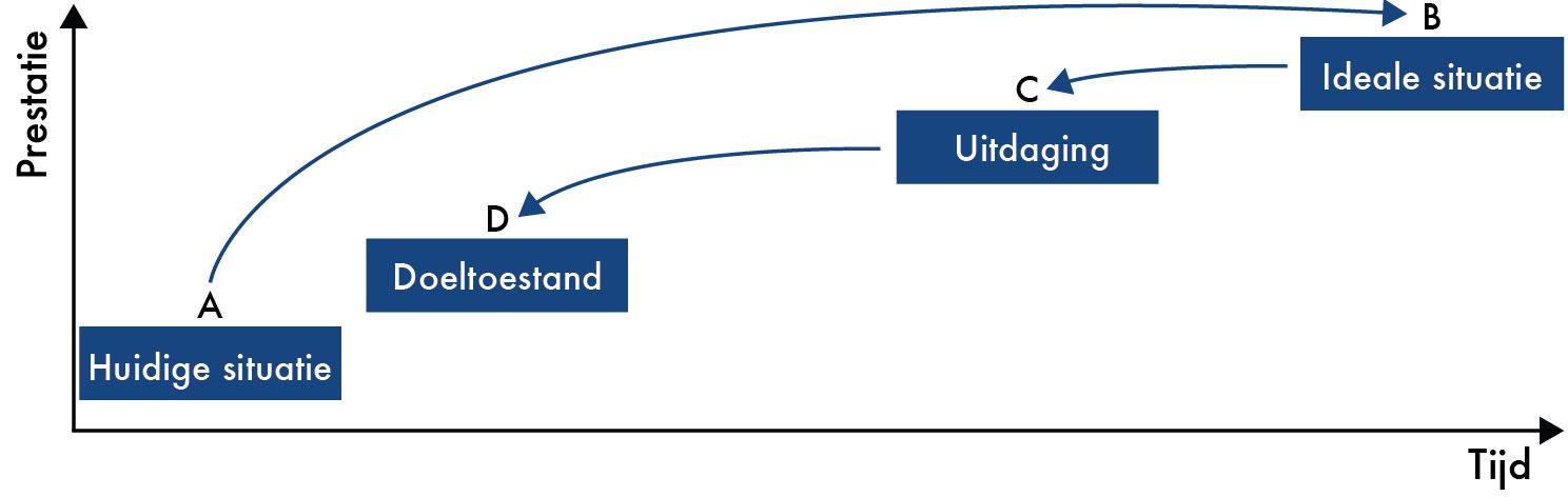 lean-transformatie, transformeren versus lean implementeren