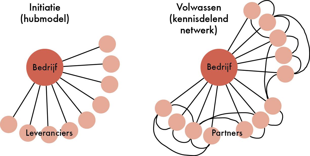 zet kennisdelend netwerk in voor innovatievermogen