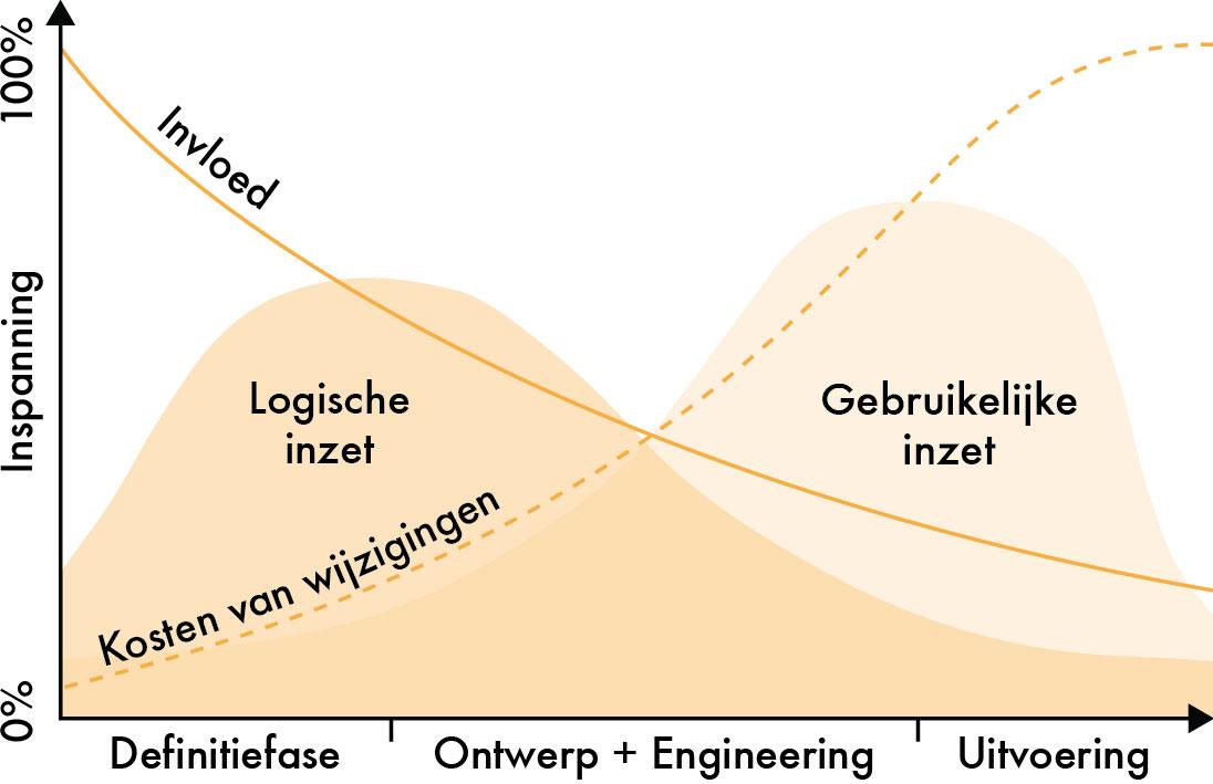 Invloedscurve - vroegtijdige inzet kennis, effectief versus efficient