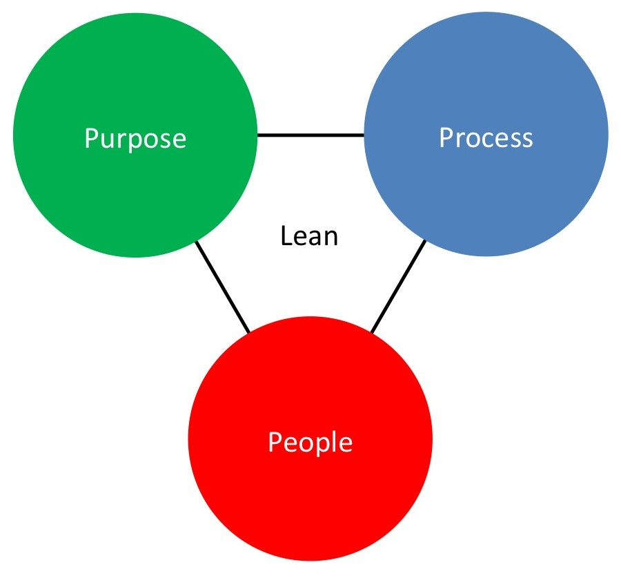 Drie-eenheid Lean: Purpose - Process - People