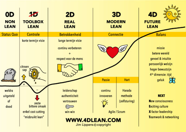4D Lean model Jim Lippens
