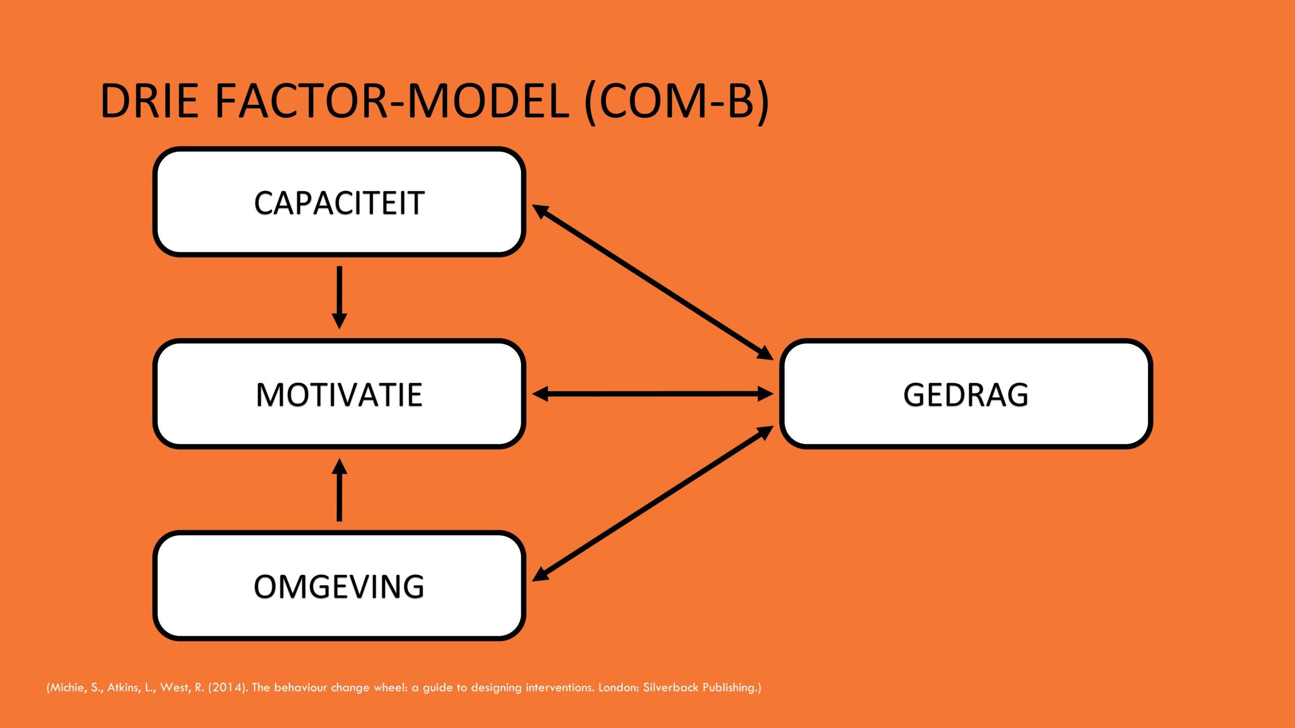 COM-B model / Drie factor-model Tiggelaar