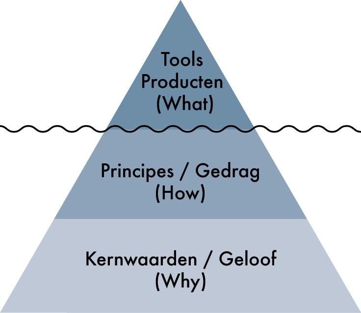 De vijf leidende lean-principes voor gedrag